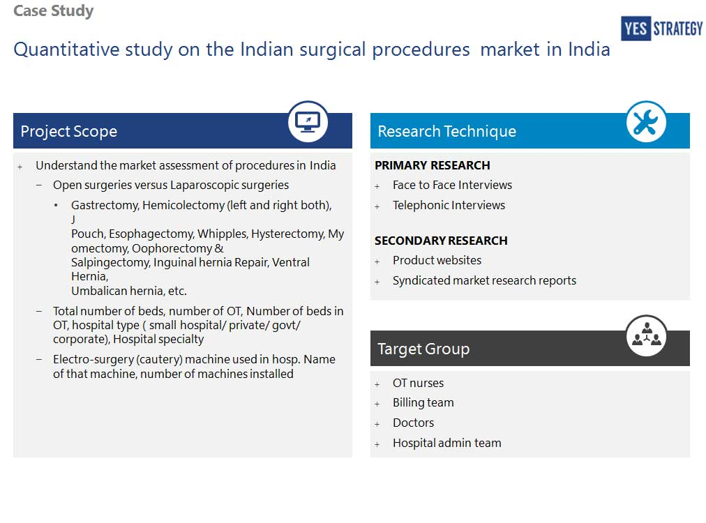 case studies on marketing research in india Click icon below to view a particular case study perform market research and market forecast modeling to support decision making around the case studies.